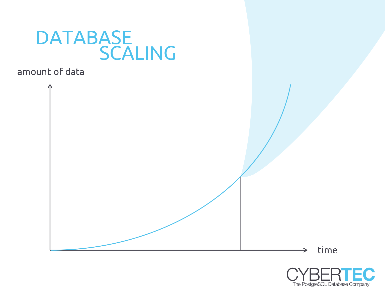 PostgreSQL performance and scalability - Database scaling