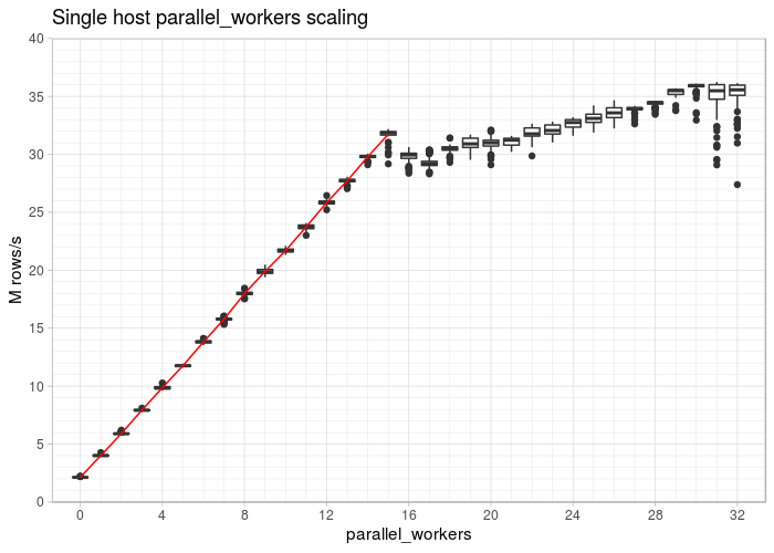 scaling postgresql