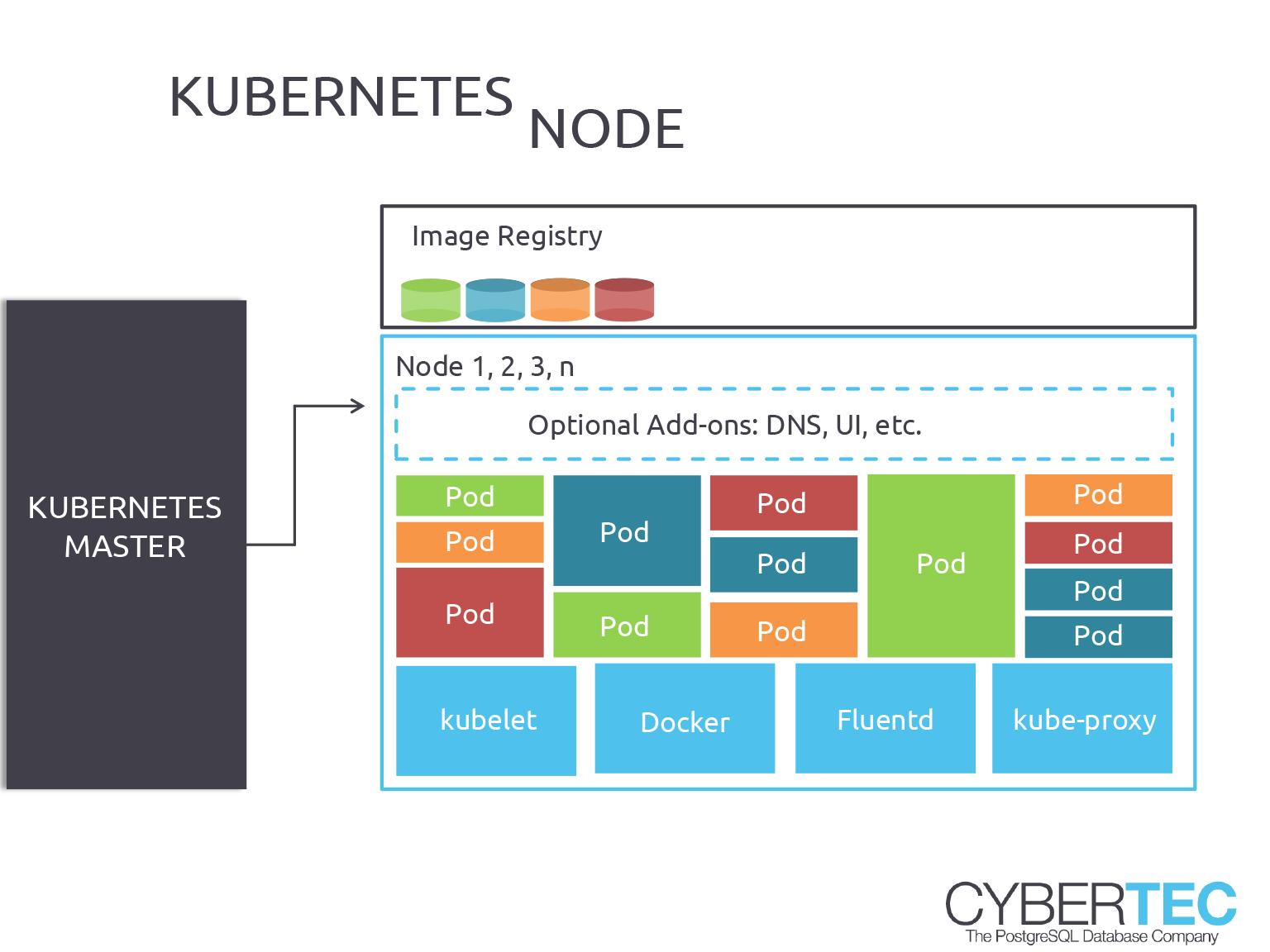 Automatyzacja PostgreSQL z Kubernetes Node
