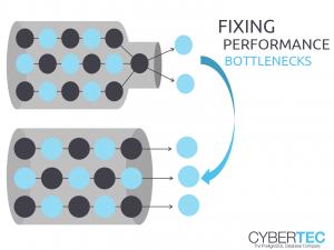 Fixing Performance Bottlenecks