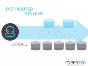 Database Scaling Distributed Systems