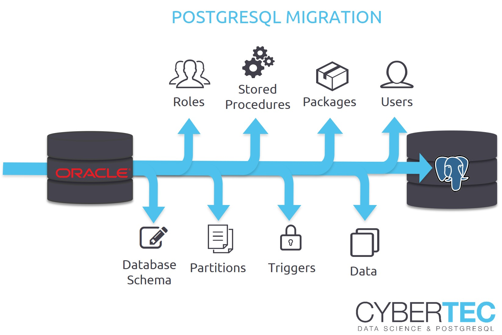 PostgreSQL Migration