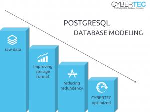 PostgreSQL database modeling