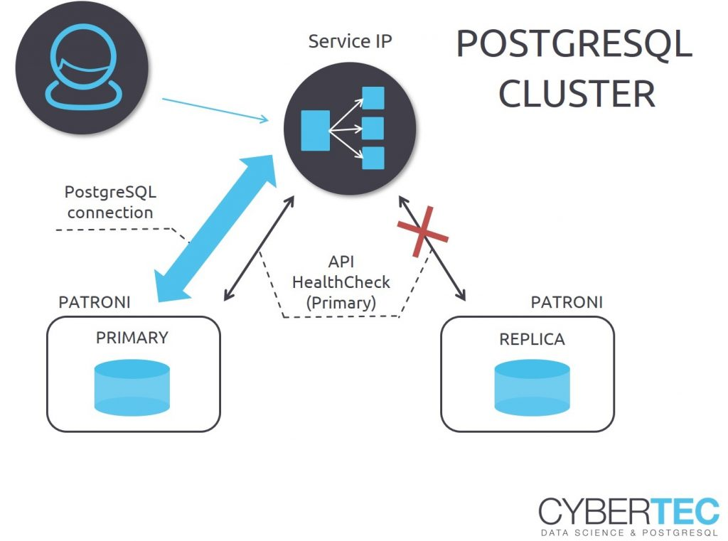Multimaster replication PostgreSQL