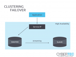 PostgreSQL Replication Clustering Failover