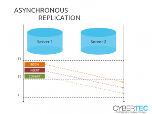 PostgreSQL Replication Asynchronous