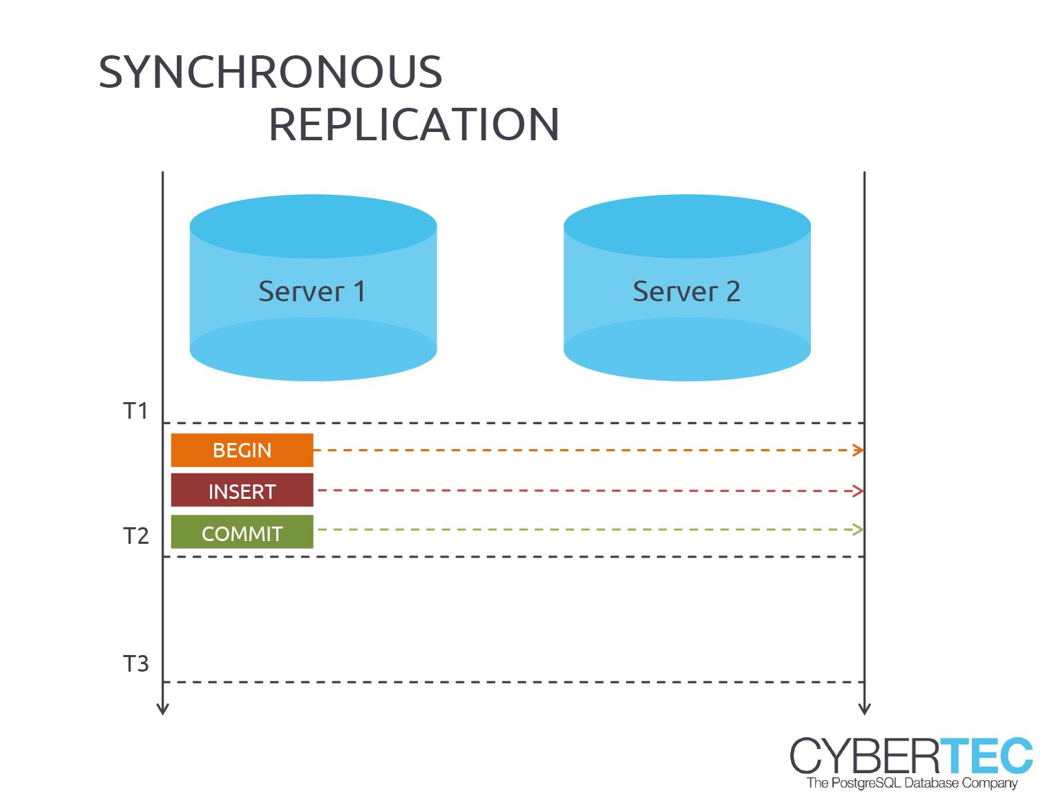 Synchroniczna i asynchroniczna replikacja