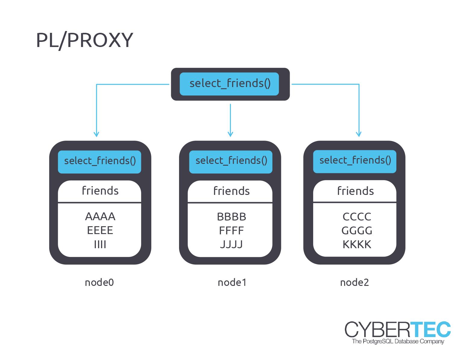 PostgreSQL Escalamiento con PL/Proxy