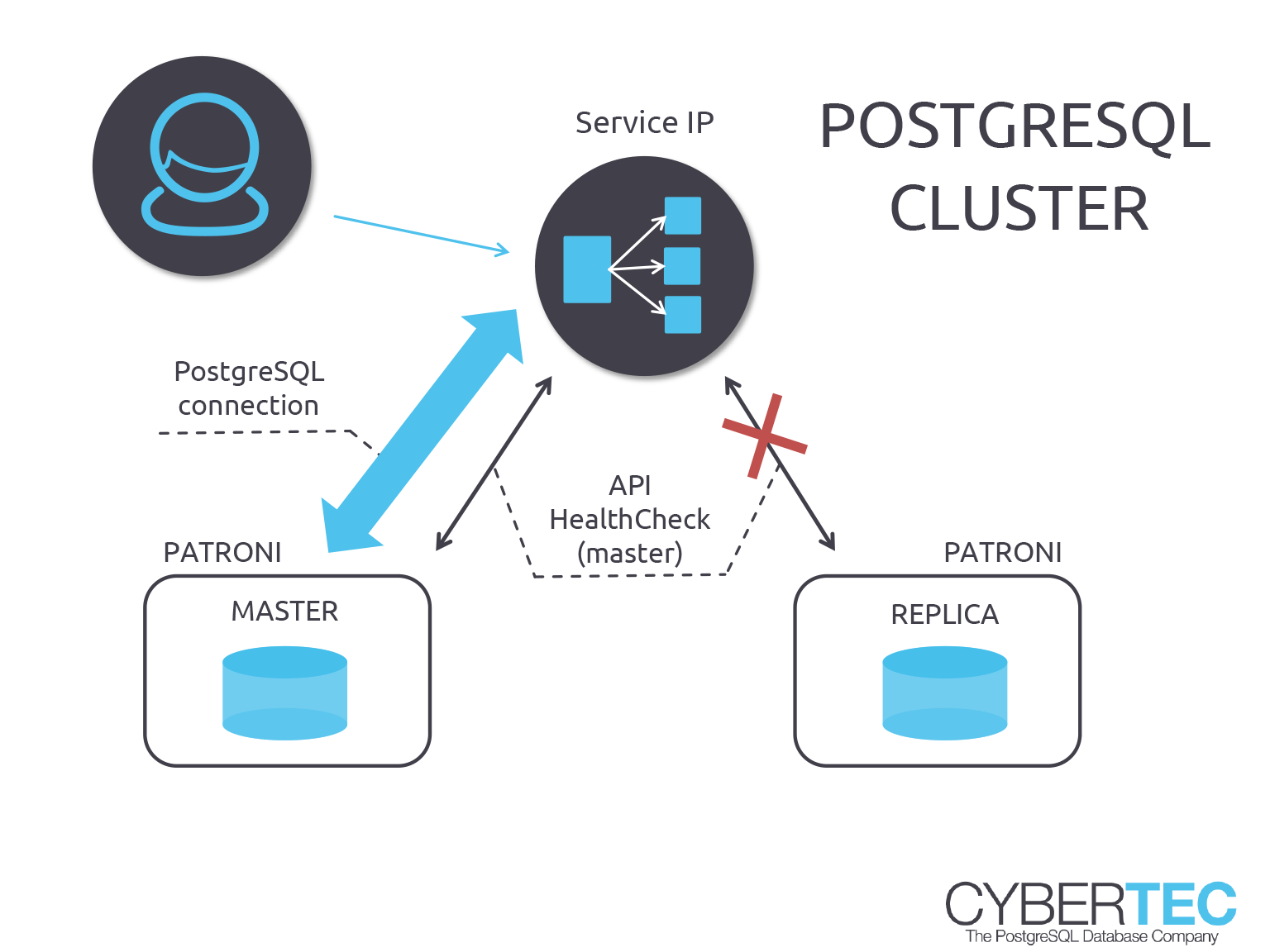 PostgreSQL Replication Connection and API URL - Cybertec