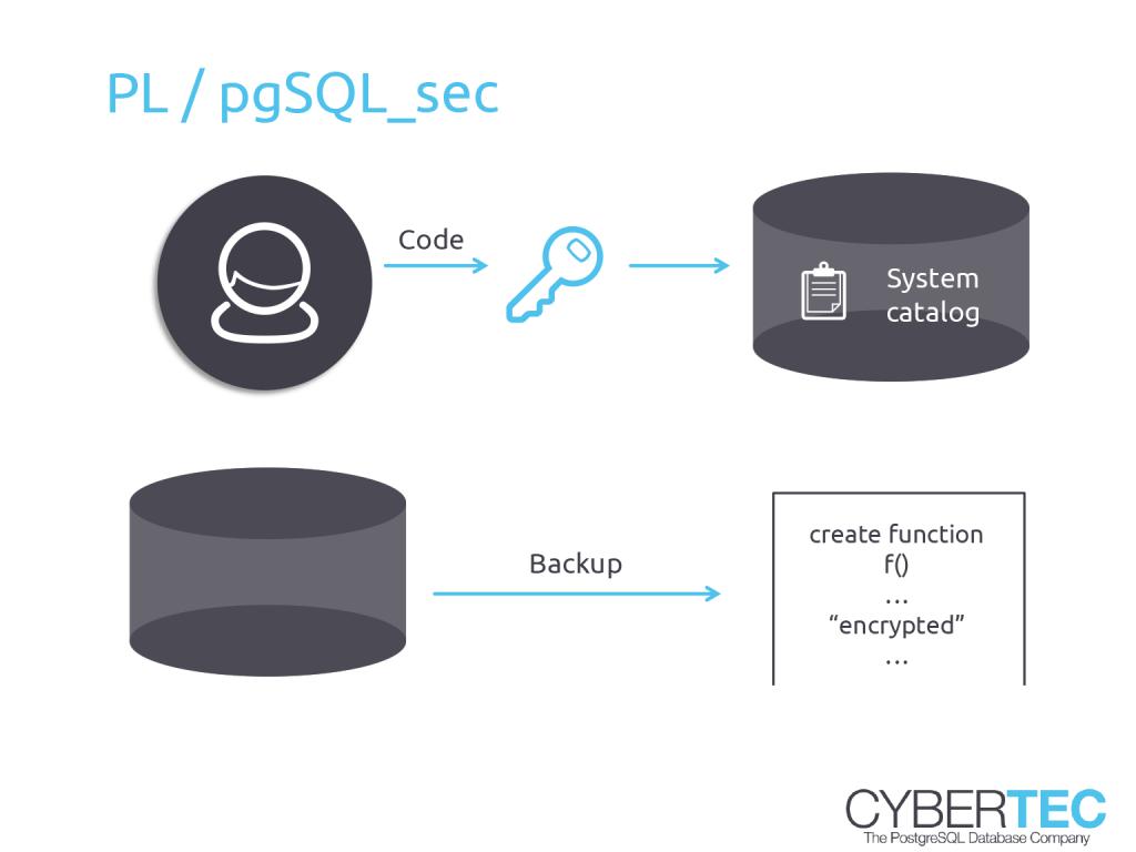 PostgreSQL pl_pgSQL_sec - Codes verschlüsseln