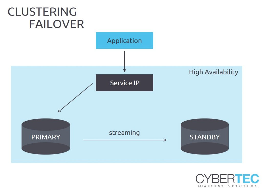 clustering and failover