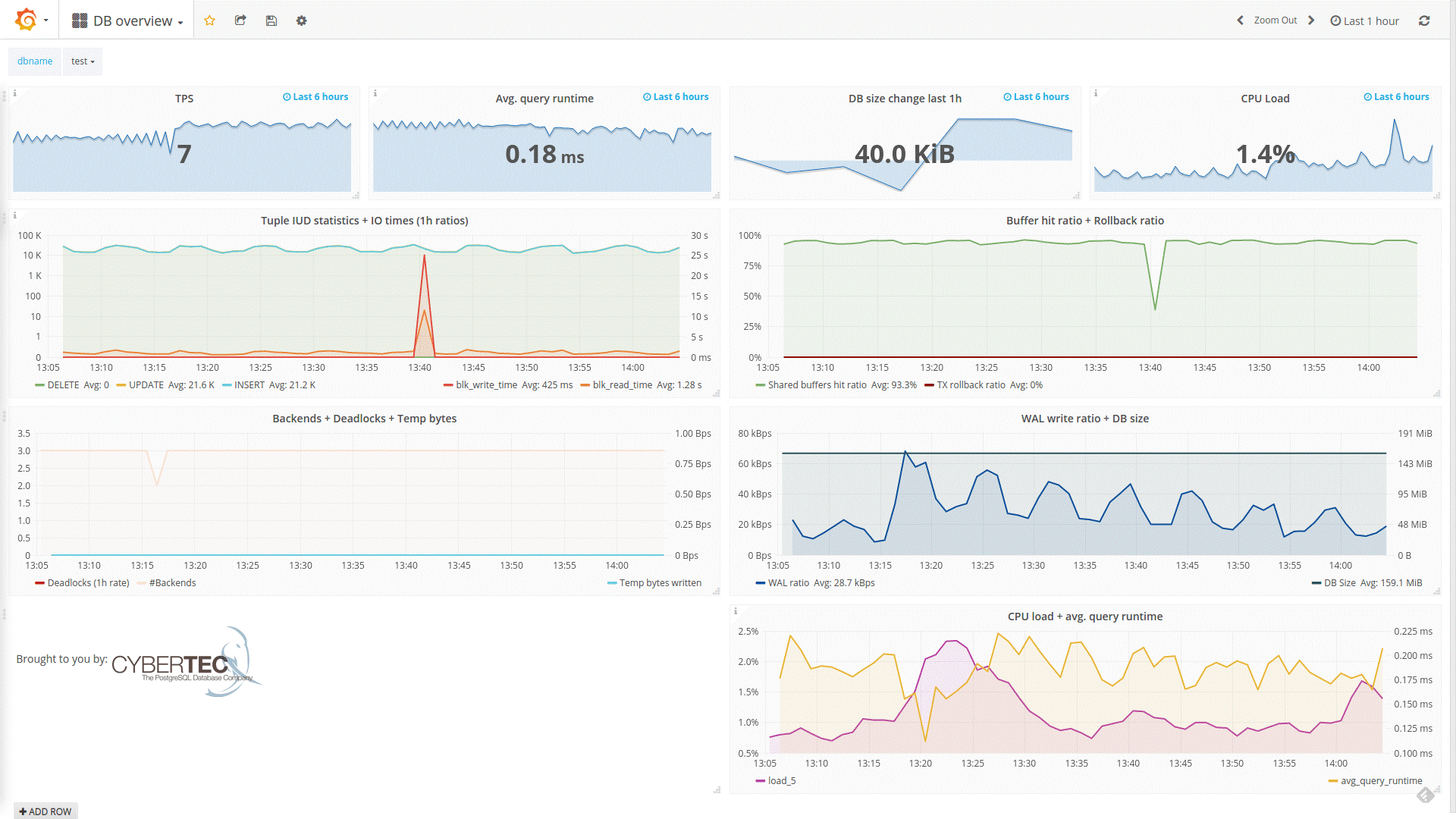PGWatch -Monitoring Tool