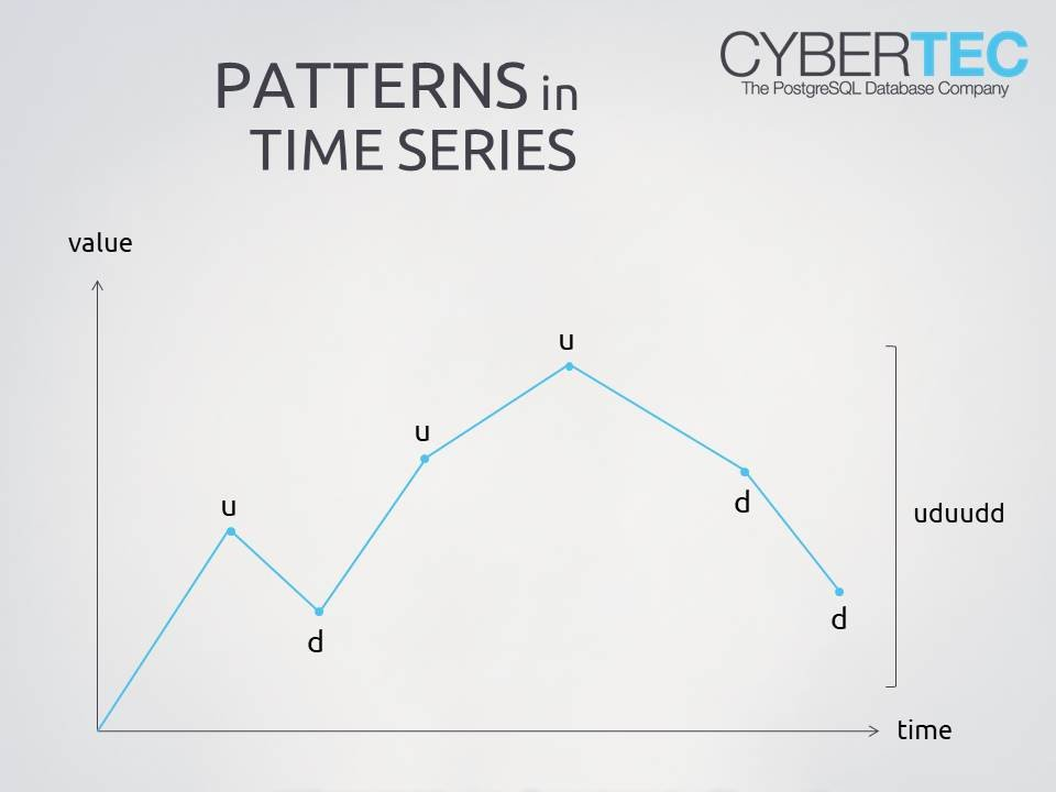 patterns in timeseries