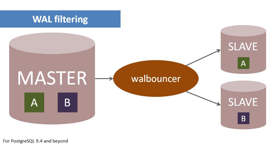 Walbouncer