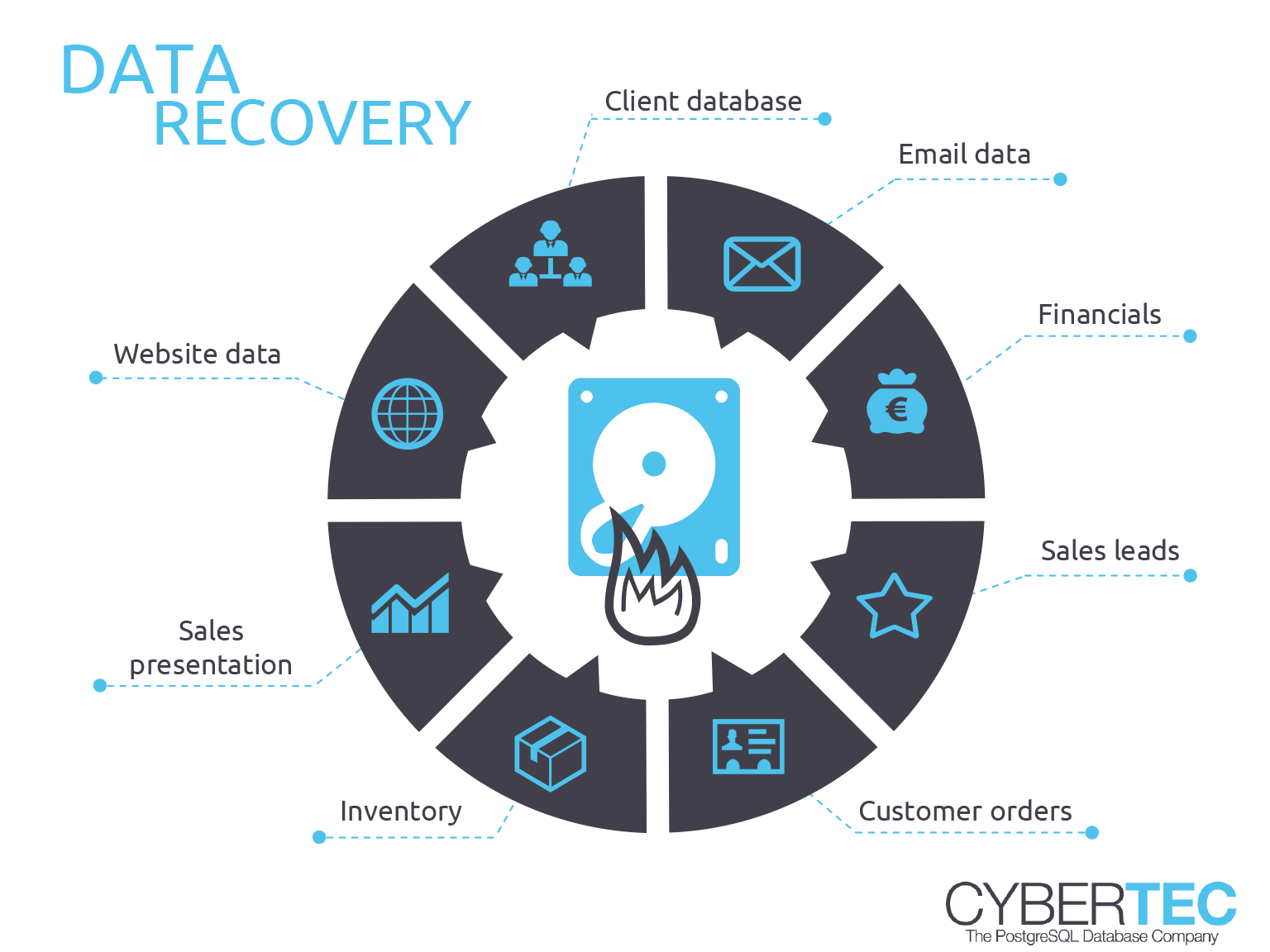 data recovery circle