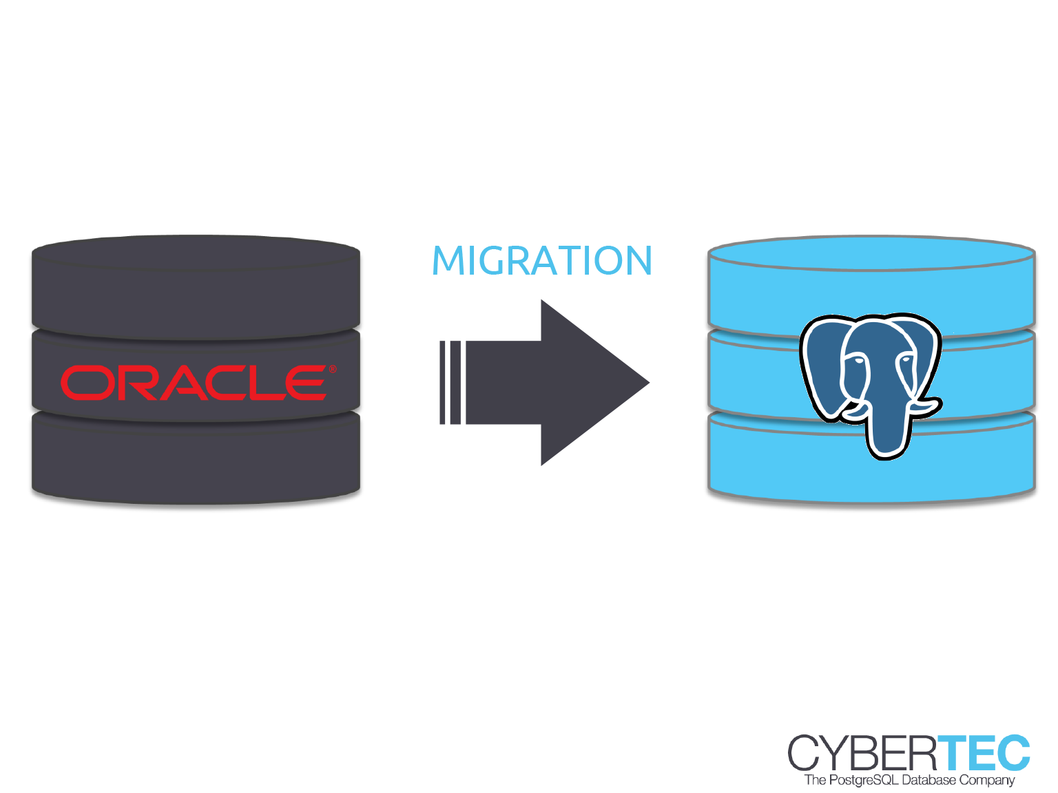 migration from oracle to postgresql