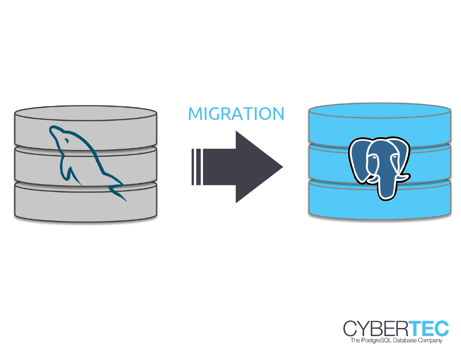 PostgreSQL Migration from MySQL