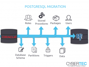 PostgreSQL Migration Oracle