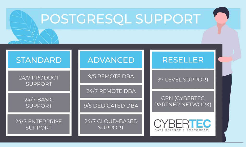 CYBERTEC support packages