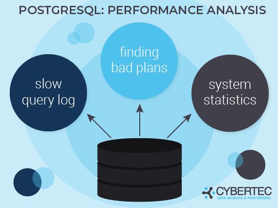 detect slow queries in postgresql