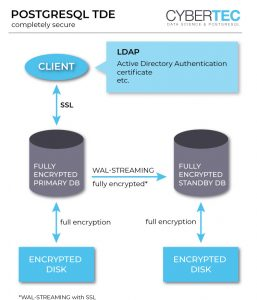 Transparent Data Encryption PostgreSQL