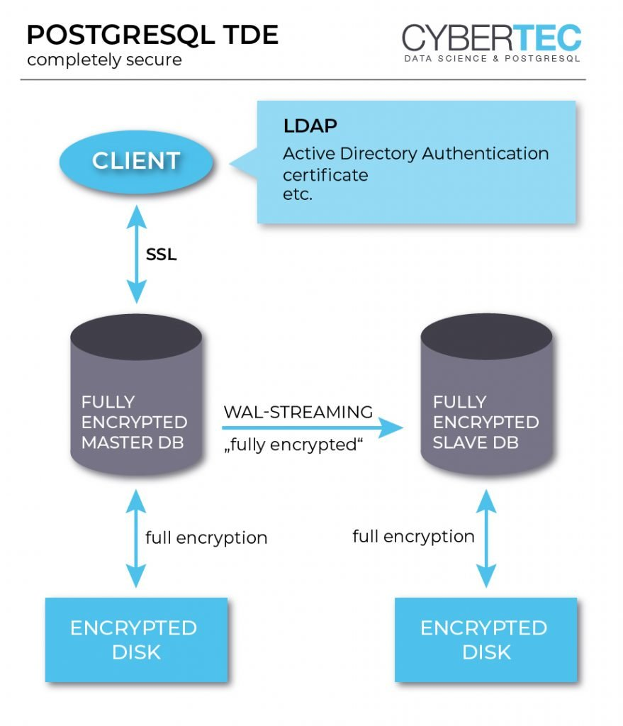 PostgreSQL Transparent Data Encryption - Cybertec