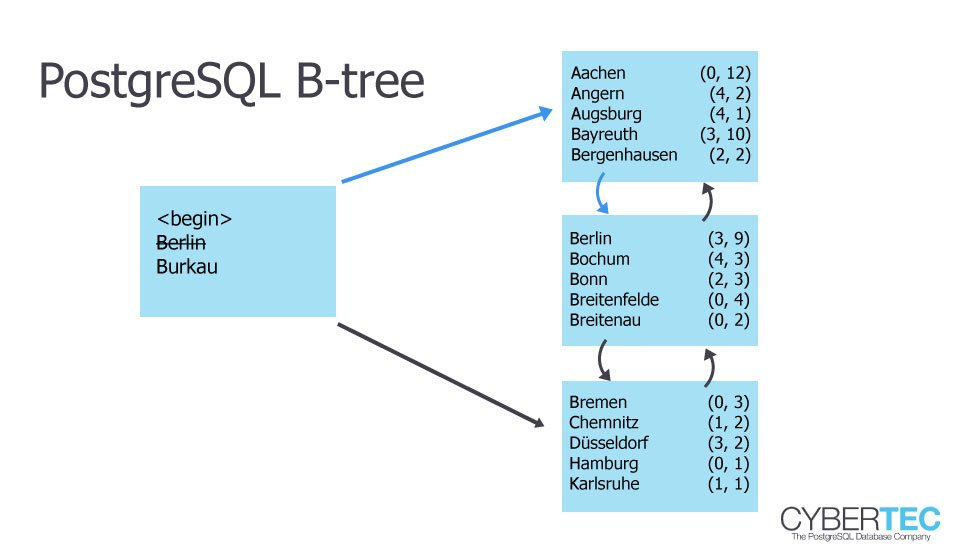 PostgreSQL indexing: Index scan vs  Bitmap scan vs