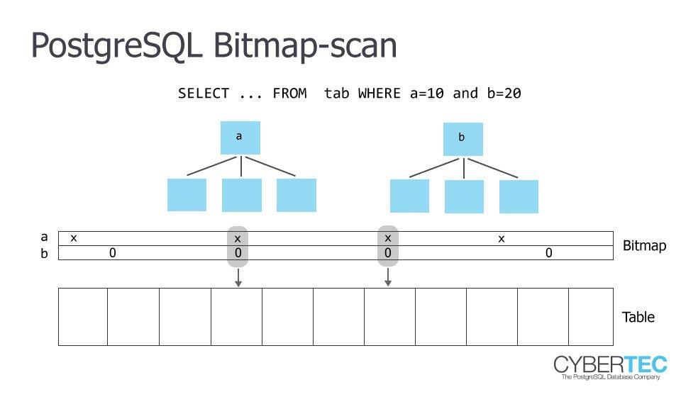 postgresql bitmap scan