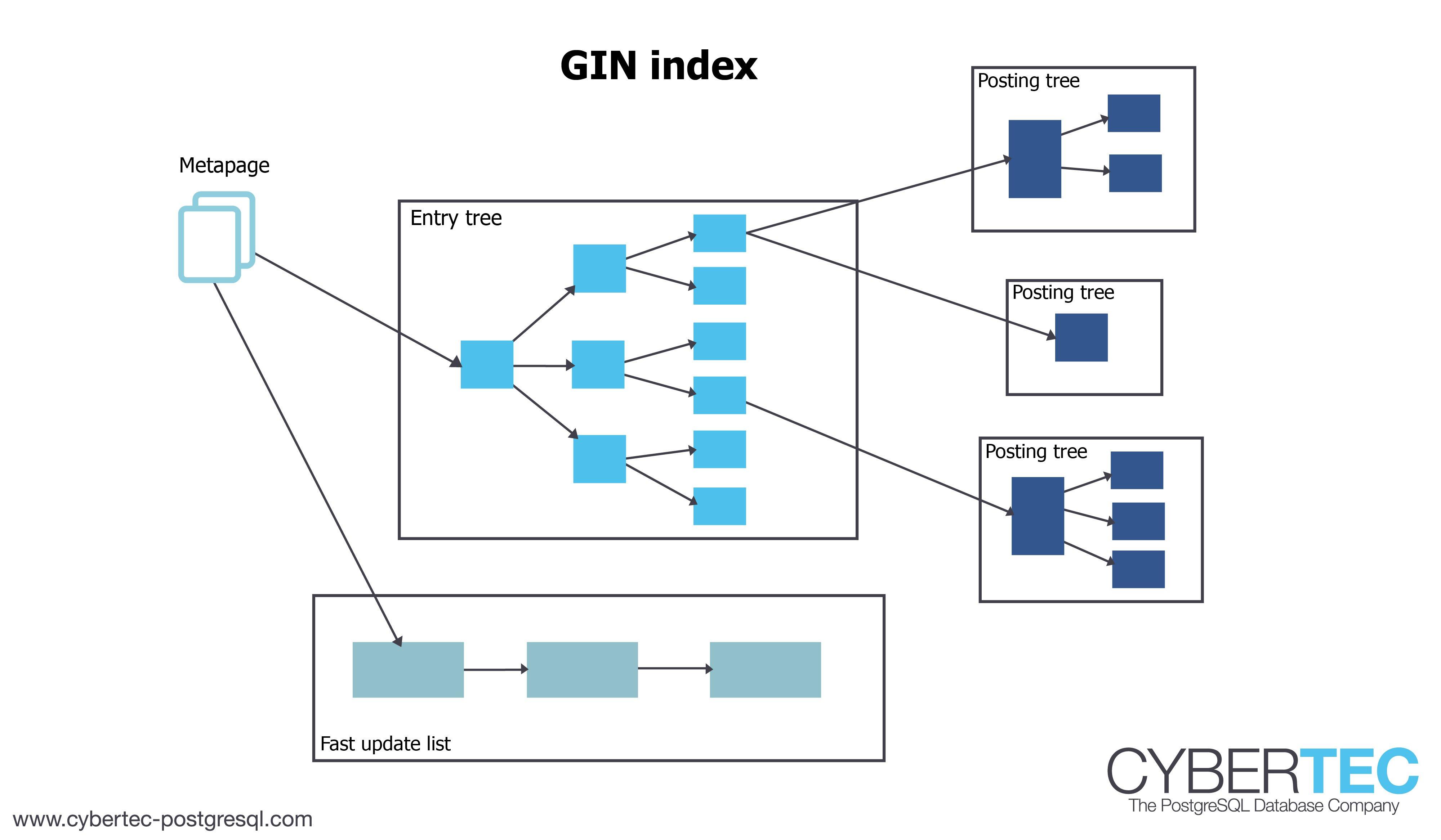 gin index full-text-search vacuum postgresql
