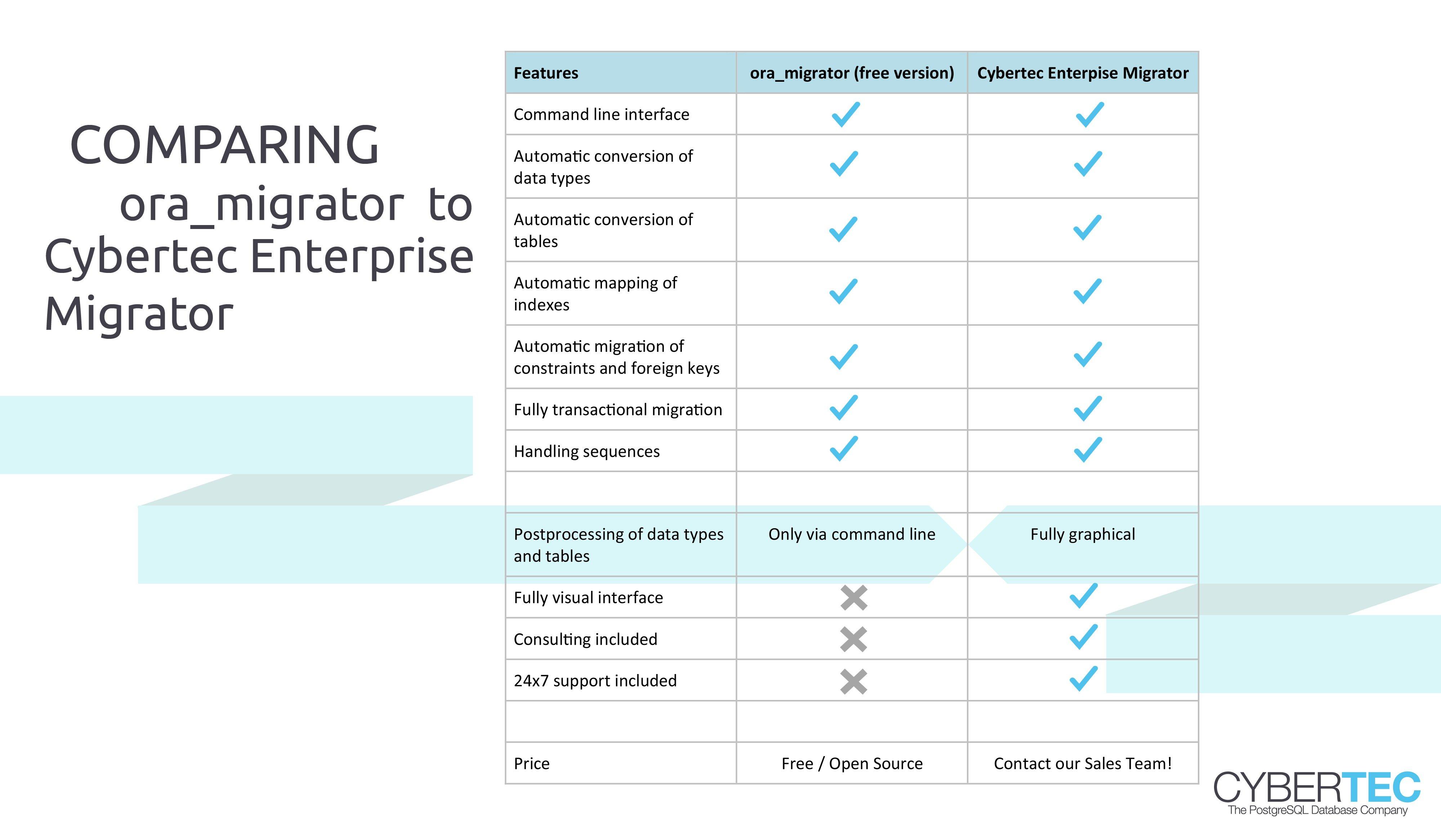 Vergleich Ora Migrator und Enterprises Migrator