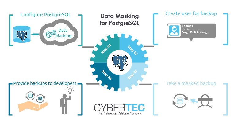 Data Masking für PostgreSQL