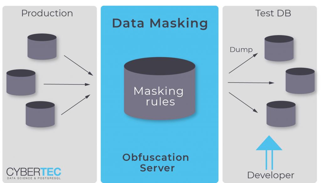 maskowanie danych dla postgresql