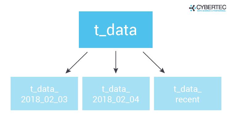 Using partitioning to improve PostgreSQL autovacuum