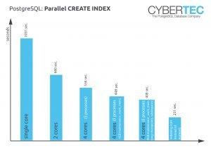 PostgreSQL, CREATE INDEX on many CPUs