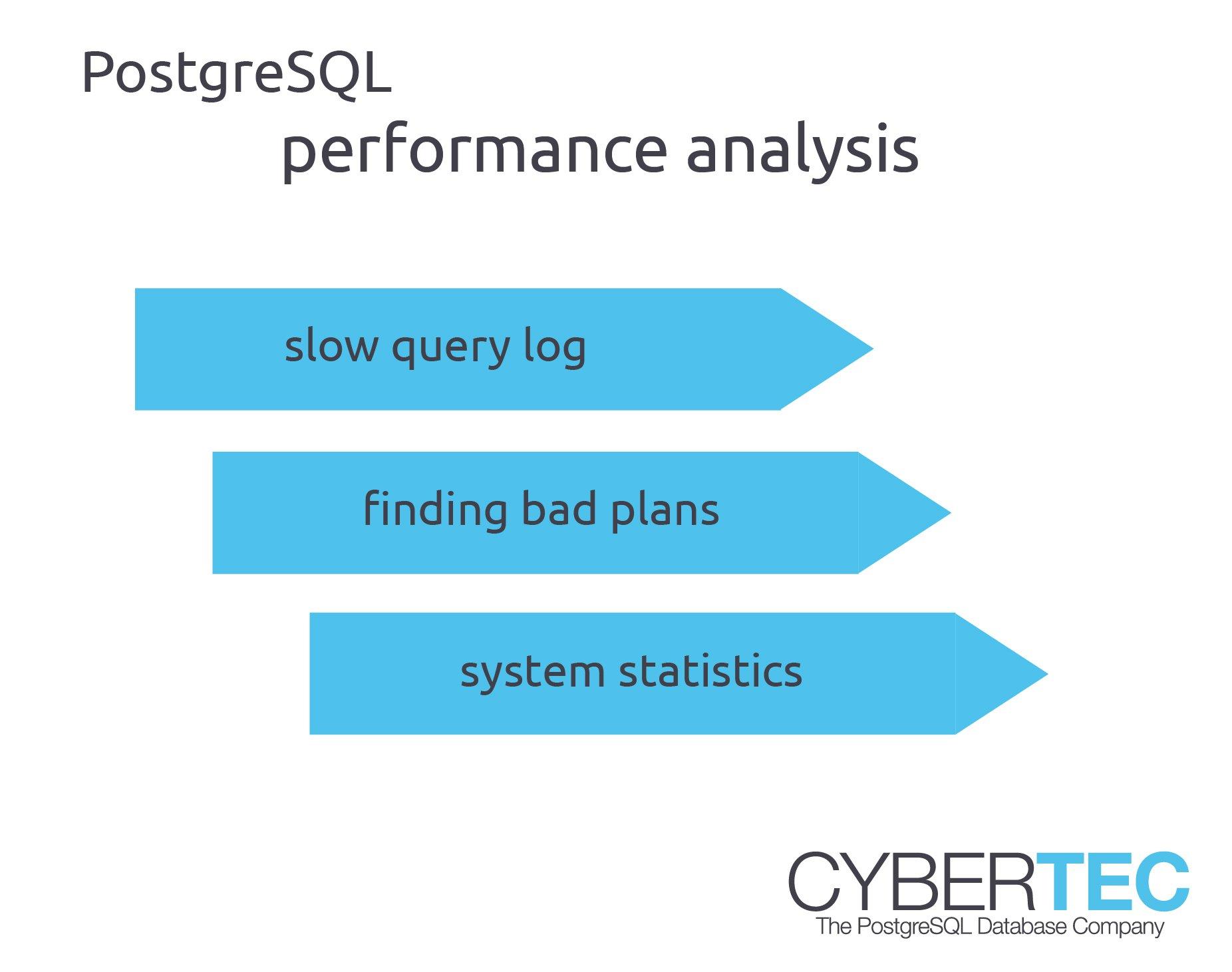 3 ways to detect slow queries in PostgreSQL - Cybertec