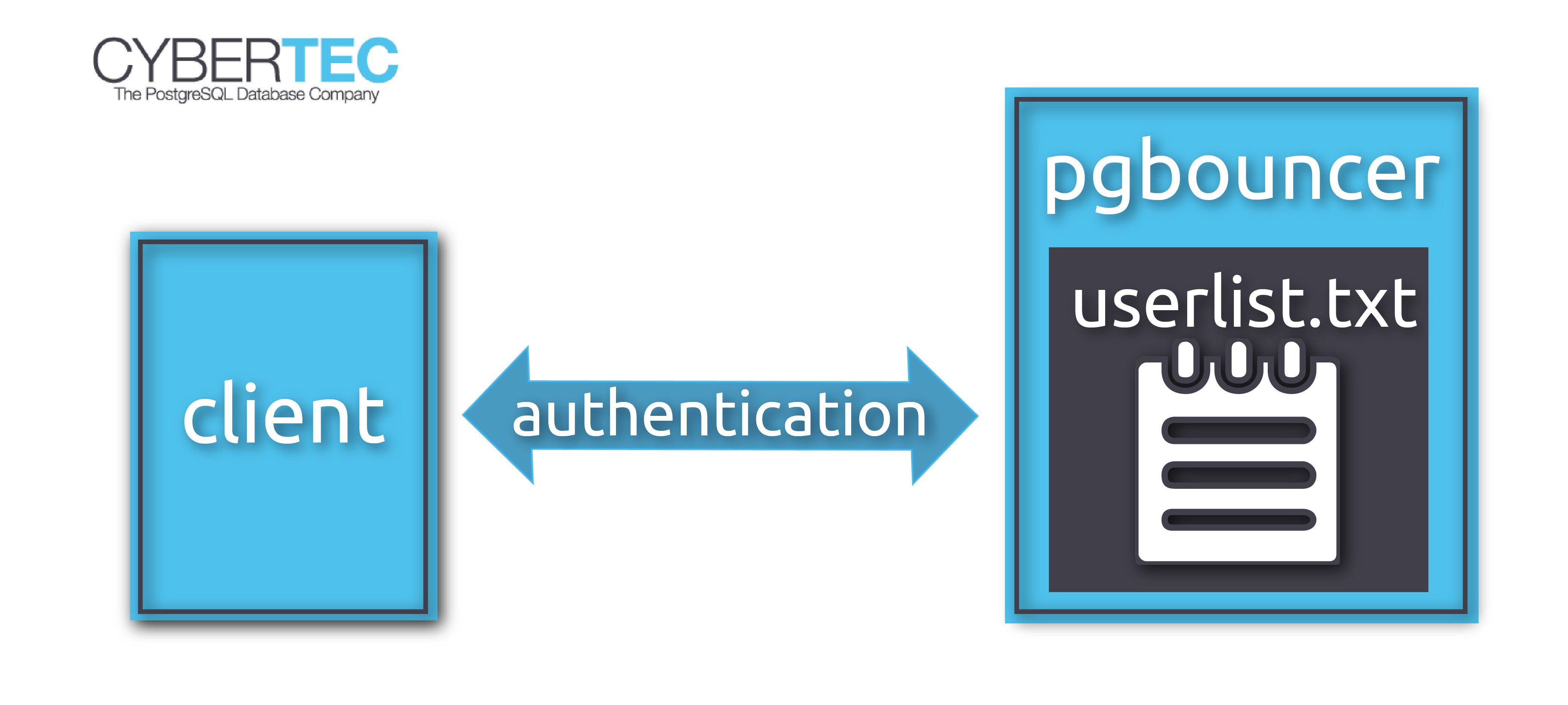 pgbouncer authentication - configuration in simple steps