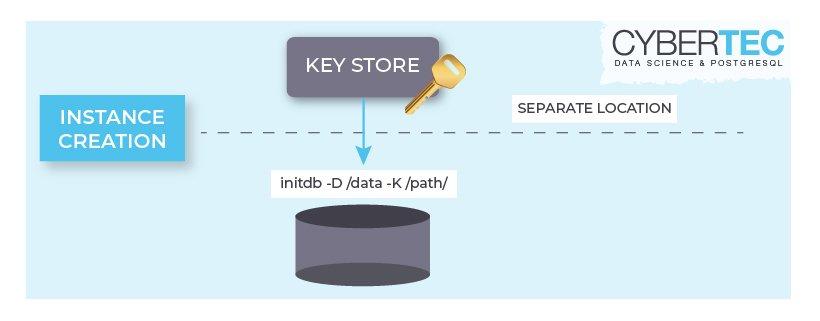 Install PostgreSQL 9 6 with Transparent Data Encryption - Cybertec