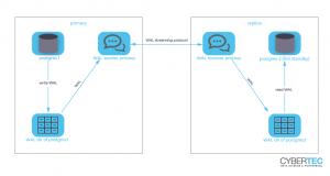 Streaming Replication in PostgreSQL