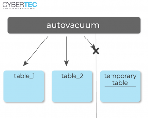 What-is-autovacuum-doing-to-my-temporary-tables