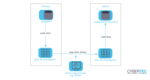 A rather abstract and brief illustration of binary replication with PostgreSQL