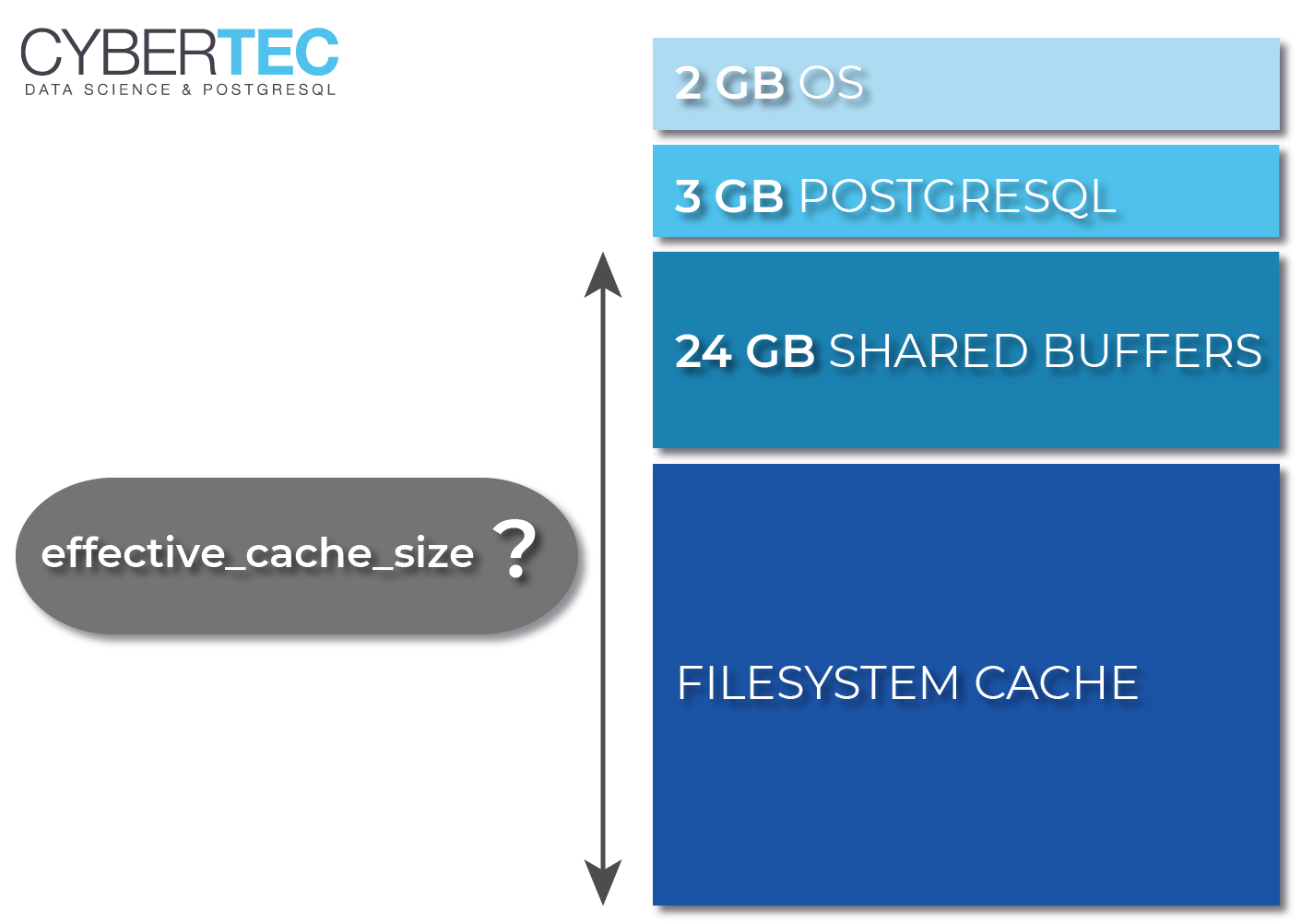 effective-cache-size