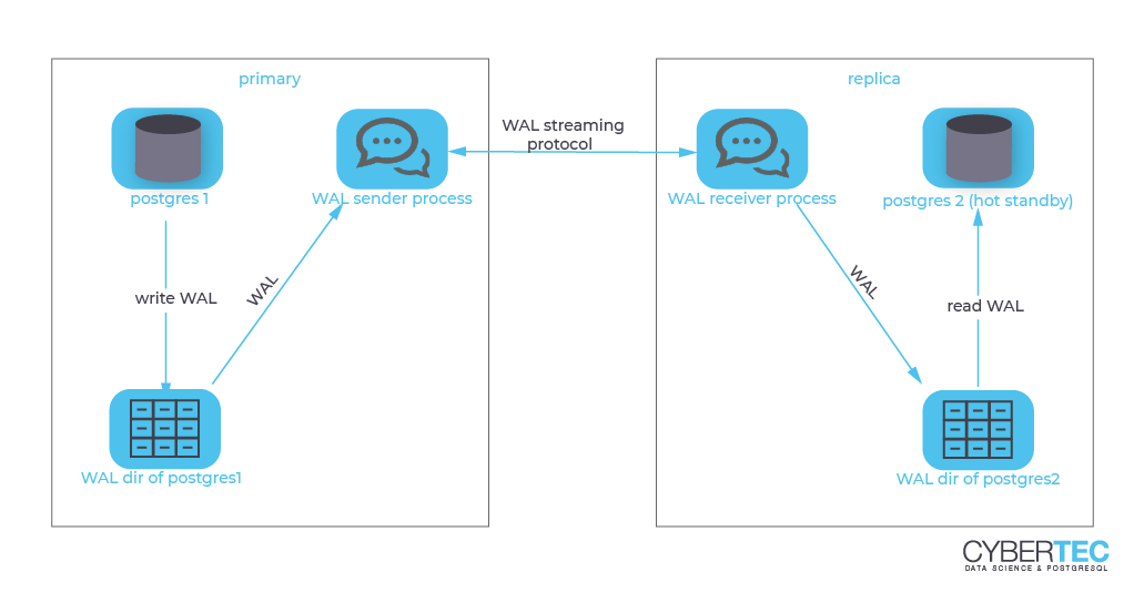 A rather abstract and brief illustration of streaming replication with PostgreSQL.