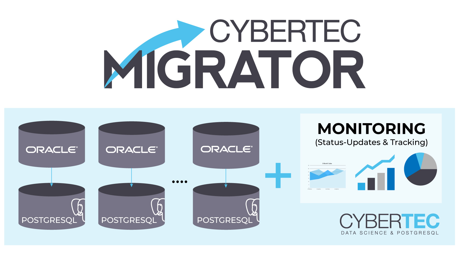 CYBERTEC Migrator - from Oracle to PostgreSQL