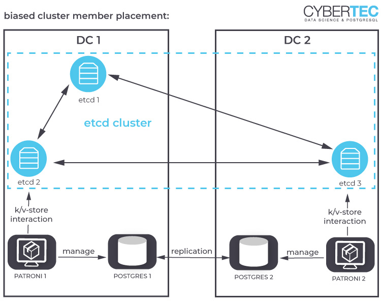 biased cluster member placement