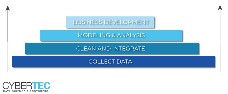 Big Data Analysis Process - how CYBERTEC handles big data