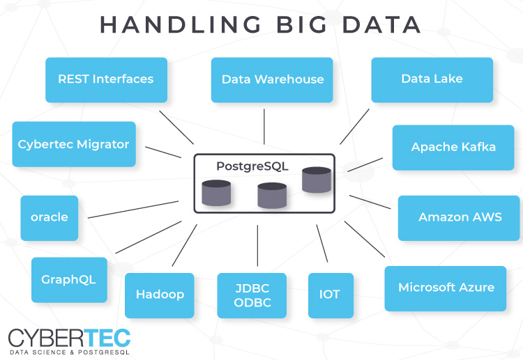 Handling Big Data - integrate various data sources