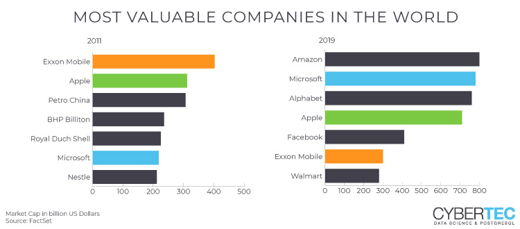 most valuable companies in the world over time