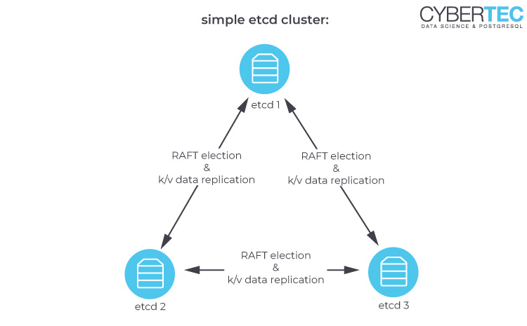 simple etcd cluster for Patroni