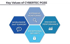 Key values of CYBERTEC PostgreSQL Enterprise Edition
