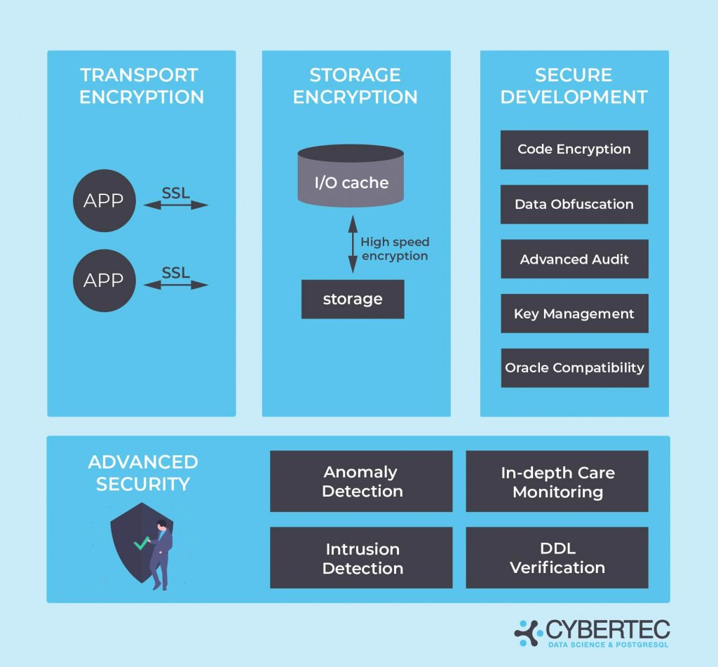 Postgres Enterprise Edition PGEE includes security components: transport encryption, storage encryption, secure development, and advanced security